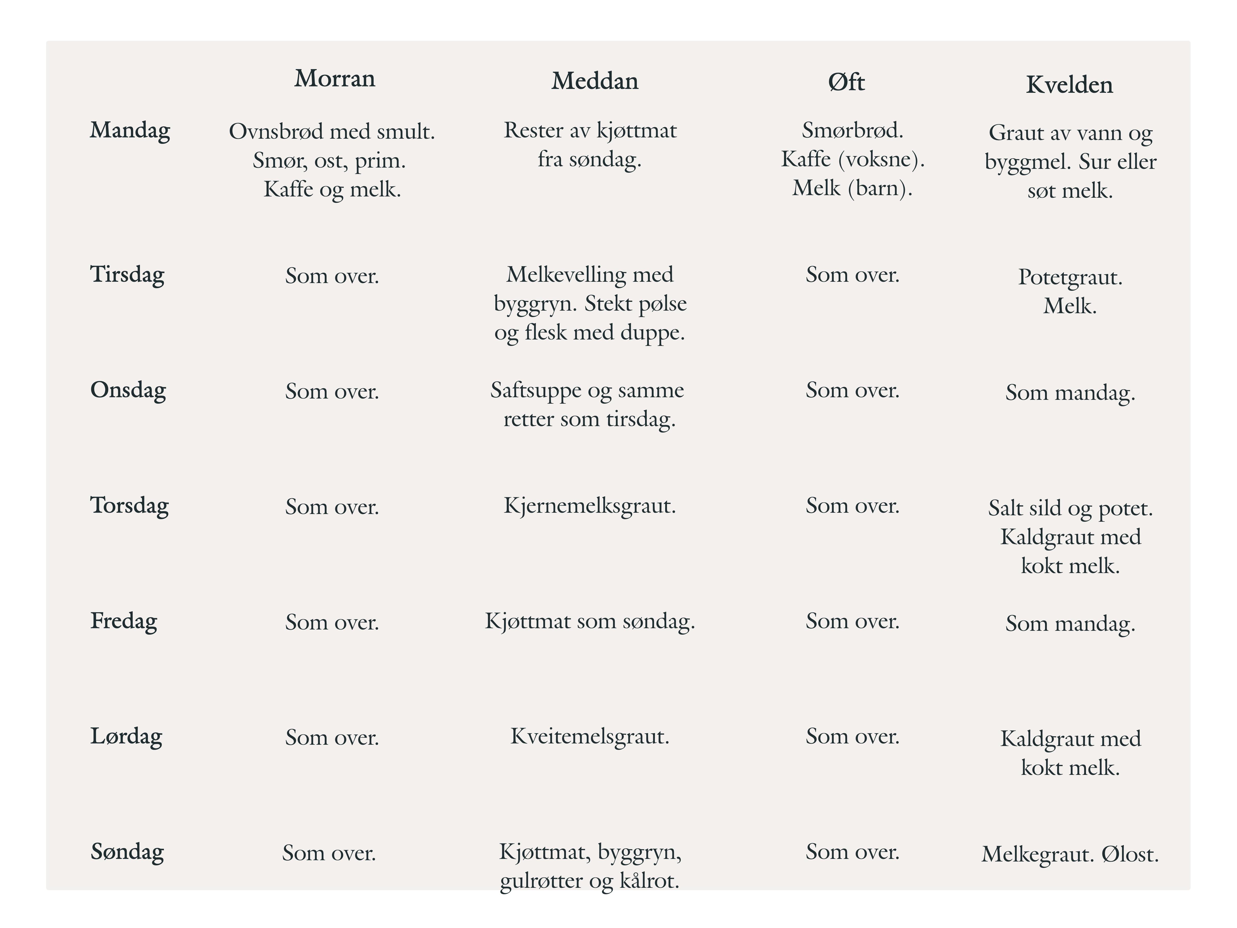 tabell med matliste fra Telemark