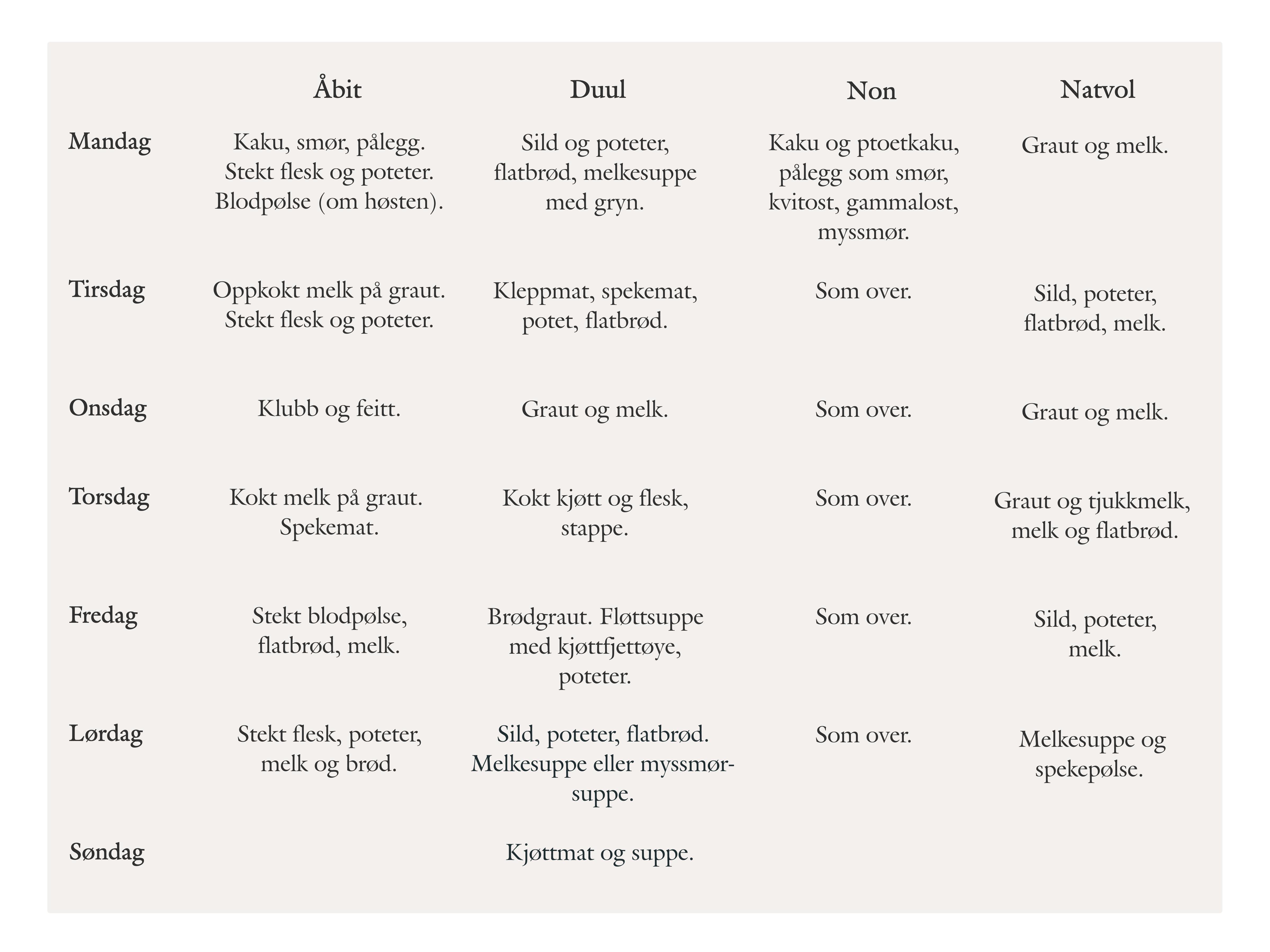 tabell med matliste