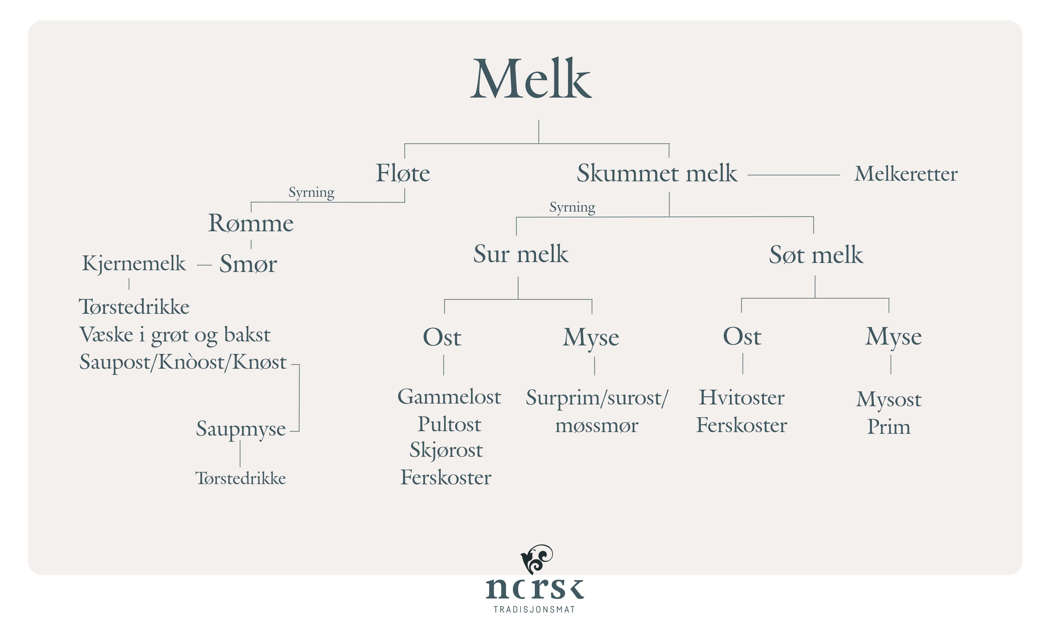 Kart som viser tradisjonell bruk av melk